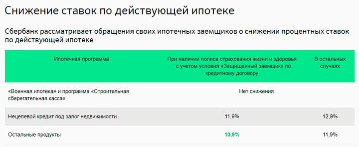 Снижение процентов в Сбербанке