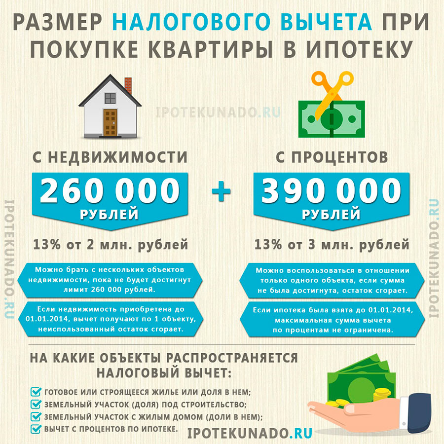 Сумма налогового вычета при ипотеке по 2 источникам