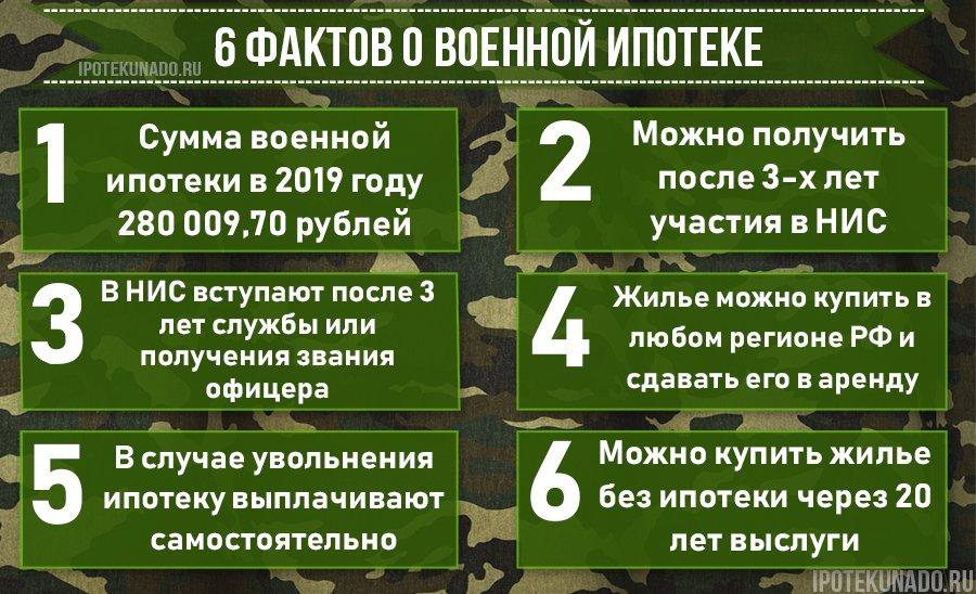 6 фактов о военной ипотеке